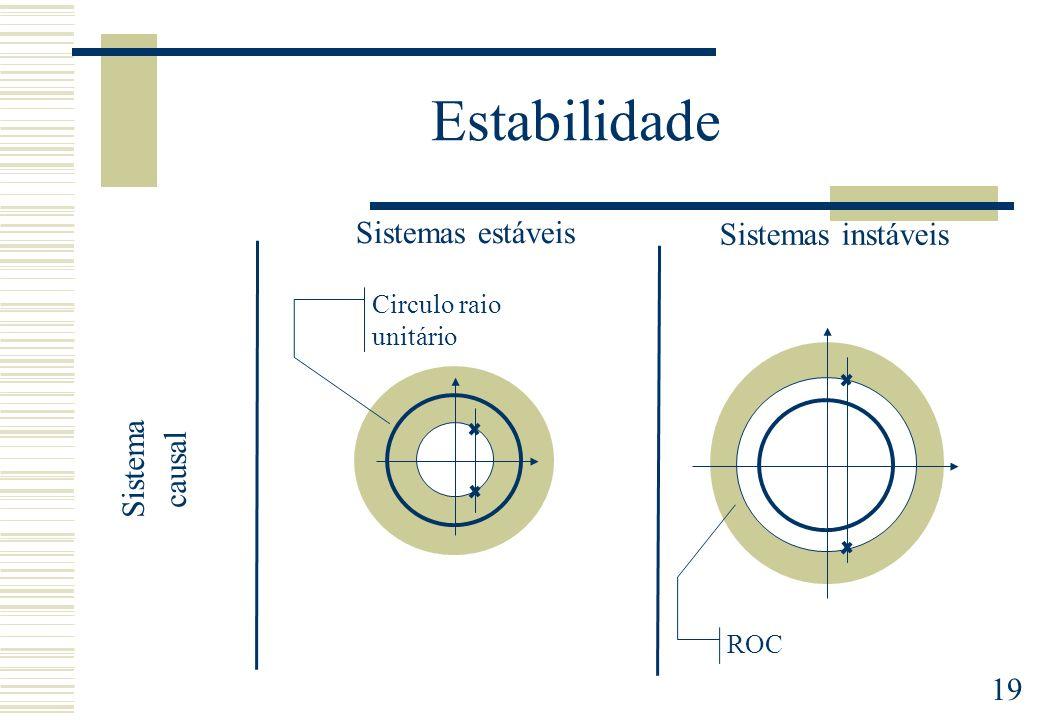 19 Estabilidade Sistemas estáveis Sistemas instáveis Sistema causal Circulo raio unitário ROC