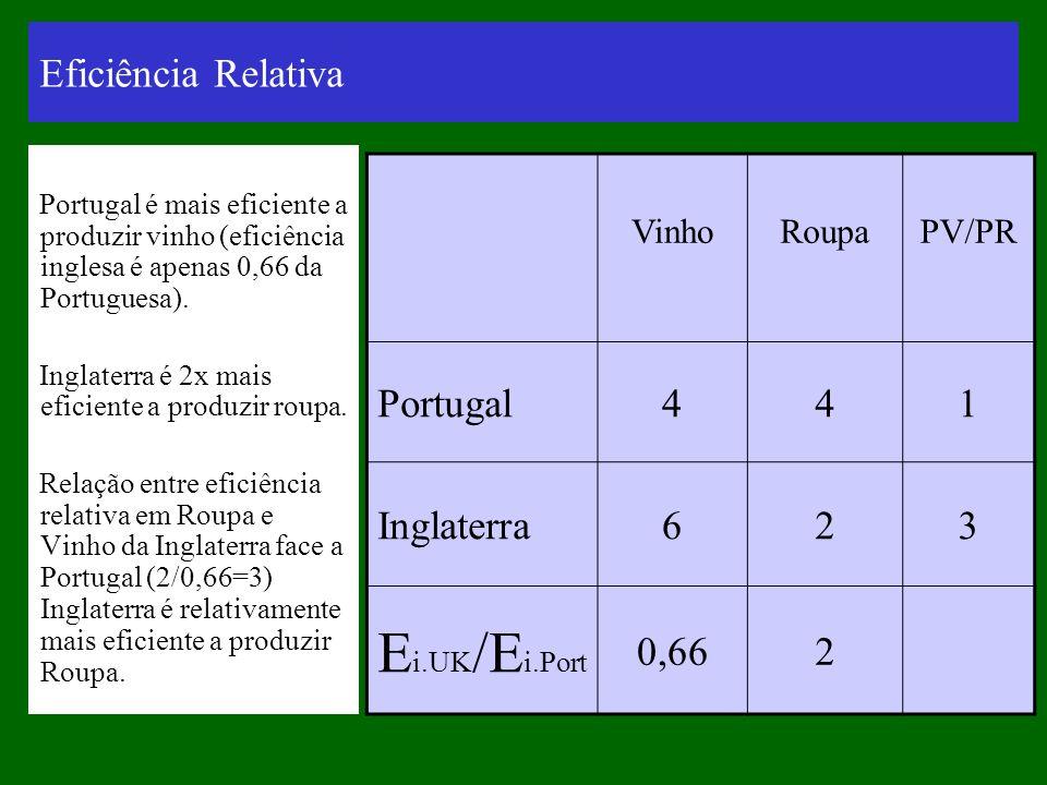 Eficiência Relativa Portugal é mais eficiente a produzir vinho (eficiência inglesa é apenas 0,66 da Portuguesa). Inglaterra é 2x mais eficiente a prod