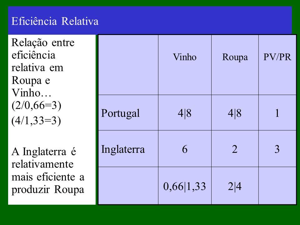 Eficiência Relativa Relação entre eficiência relativa em Roupa e Vinho… (2/0,66=3) (4/1,33=3) A Inglaterra é relativamente mais eficiente a produzir R
