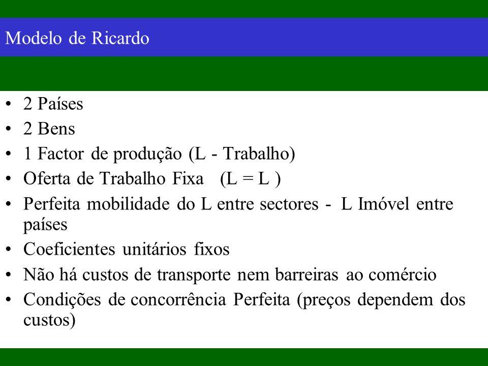 Modelo de Ricardo 2 Países 2 Bens 1 Factor de produção (L - Trabalho) Oferta de Trabalho Fixa (L = L ) Perfeita mobilidade do L entre sectores - L Imó