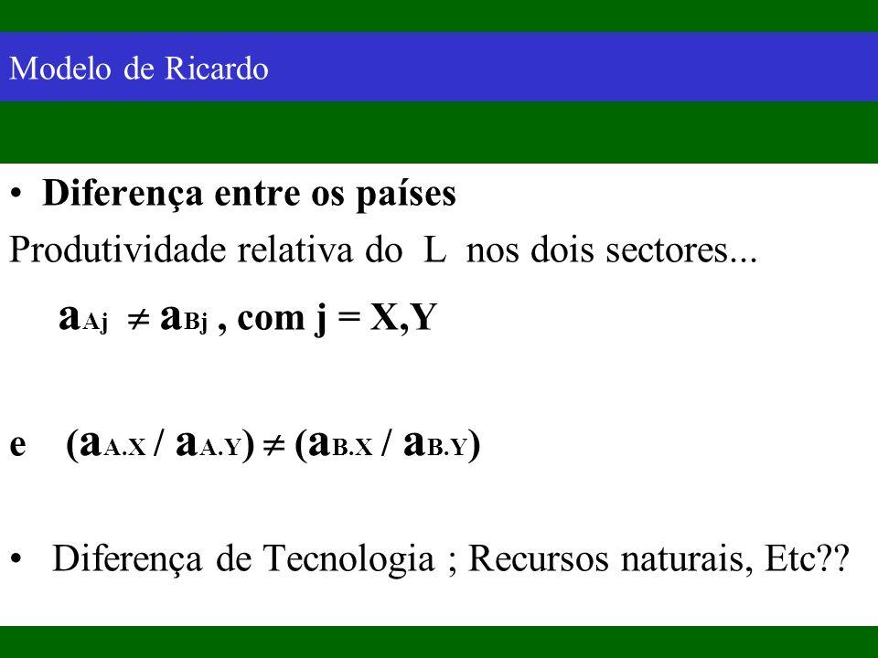 Modelo de Ricardo Diferença entre os países Produtividade relativa do L nos dois sectores... a Aj a Bj, com j = X,Y e ( a A.X / a A.Y ) ( a B.X / a B.