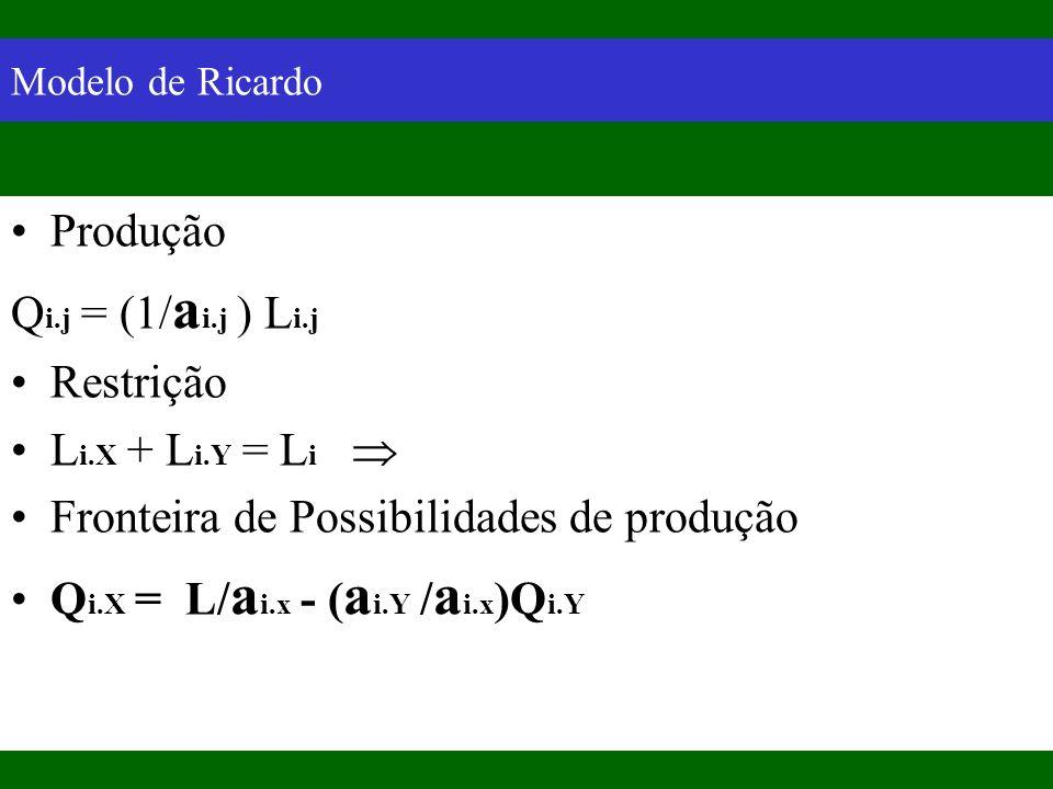 Modelo de Ricardo Produção Q i.j = (1/ a i.j ) L i.j Restrição L i.X + L i.Y = L i Fronteira de Possibilidades de produção Q i.X = L/ a i.x - ( a i.Y