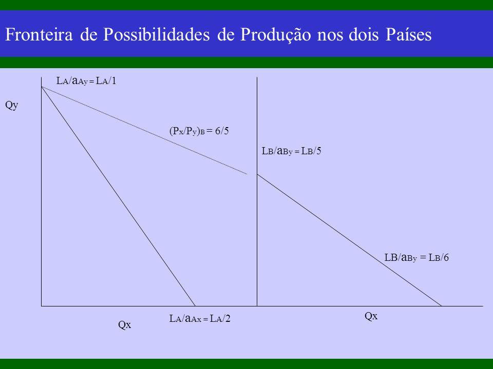 Fronteira de Possibilidades de Produção nos dois Países Qy Qx L A / a Ay = L A /1 L A / a Ax = L A /2 (P x /P y ) B = 6/5 L B / a By = L B /5 LB/ a By