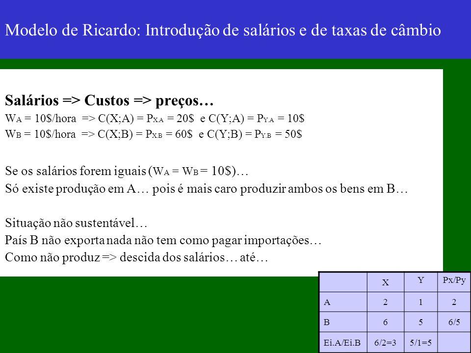 Modelo de Ricardo: Introdução de salários e de taxas de câmbio Salários => Custos => preços… W A = 10$/hora => C(X;A) = P X.A = 20$ e C(Y;A) = P Y.A =