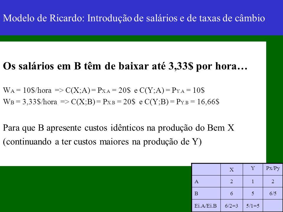 Modelo de Ricardo: Introdução de salários e de taxas de câmbio Os salários em B têm de baixar até 3,33$ por hora… W A = 10$/hora => C(X;A) = P X.A = 2