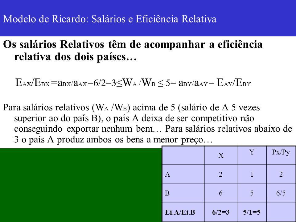 Modelo de Ricardo: Salários e Eficiência Relativa Os salários Relativos têm de acompanhar a eficiência relativa dos dois países… E AX /E BX =a BX / a