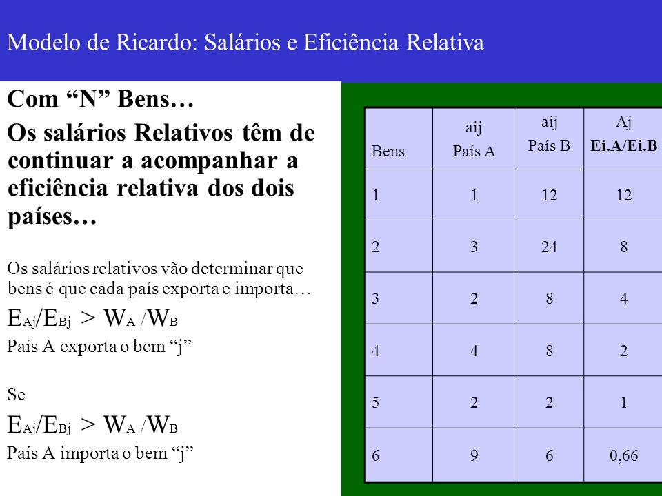 Modelo de Ricardo: Salários e Eficiência Relativa Com N Bens… Os salários Relativos têm de continuar a acompanhar a eficiência relativa dos dois paíse