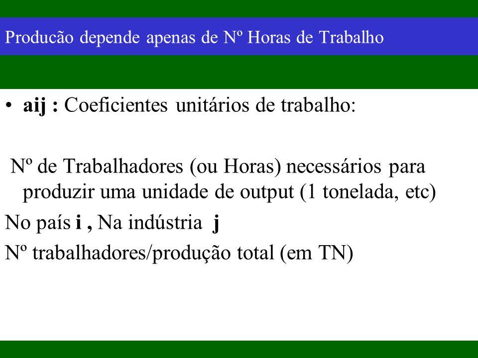Modelo de Ricardo Diferença entre os países Produtividade relativa do L nos dois sectores...