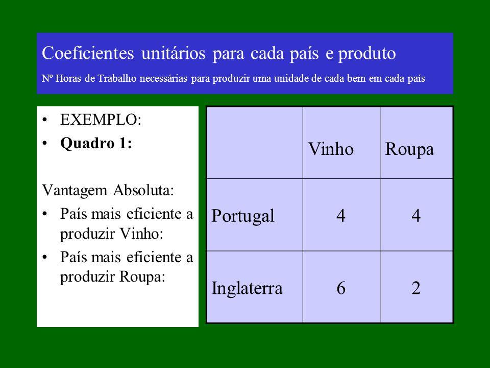 Coeficientes unitários para cada país e produto Nº Horas de Trabalho necessárias para produzir uma unidade de cada bem em cada país EXEMPLO: Quadro 1: