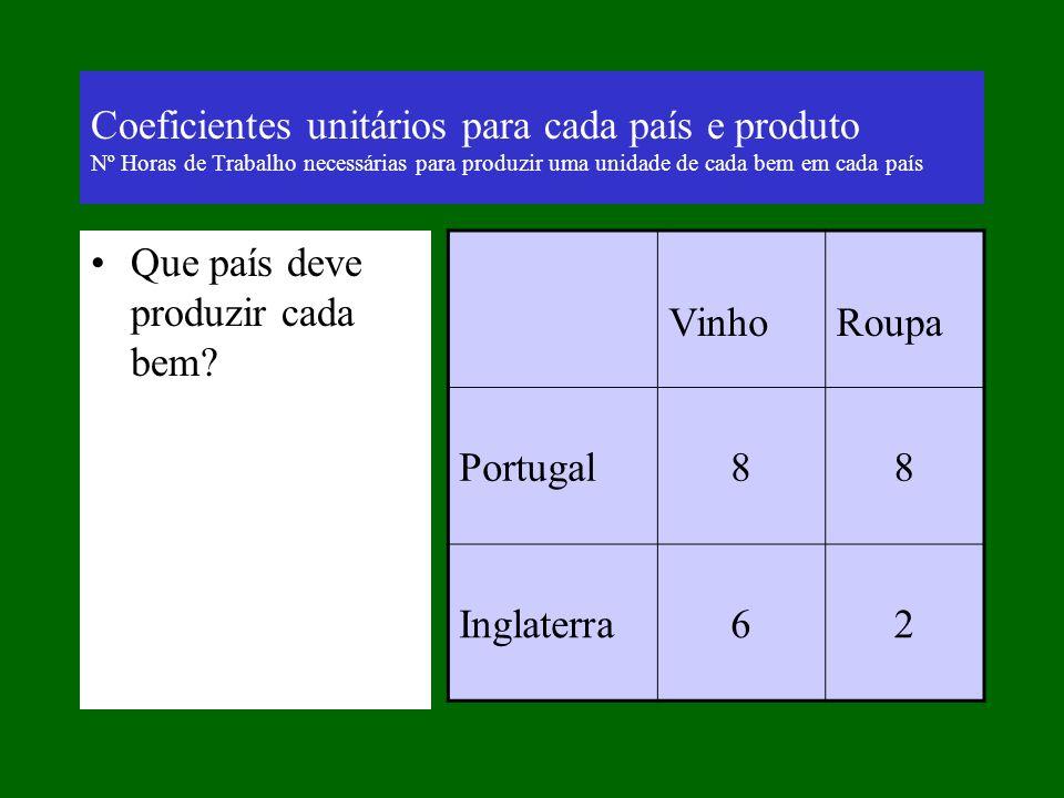 Produção depende apenas de Nº Horas de Trabalho Preços relativos Dependem apenas dos custos de produção (Nº de horas de trabalho)… São o que determina o que é exportado e importado: Portugal Exporta Vinho e Importa Roupa Inglaterra Exporta Roupa e Importa Vinho VinhoRoupaPV/PR Portugal441 Inglaterra623