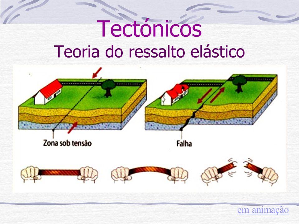Tectónicos Teoria do ressalto elástico em animação