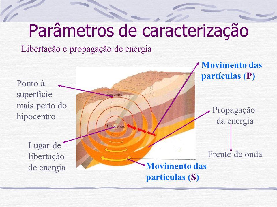 Parâmetros de caracterização Libertação e propagação de energia Lugar de libertação de energia Ponto à superfície mais perto do hipocentro Propagação da energia Frente de onda Movimento das partículas (P) Movimento das partículas (S)