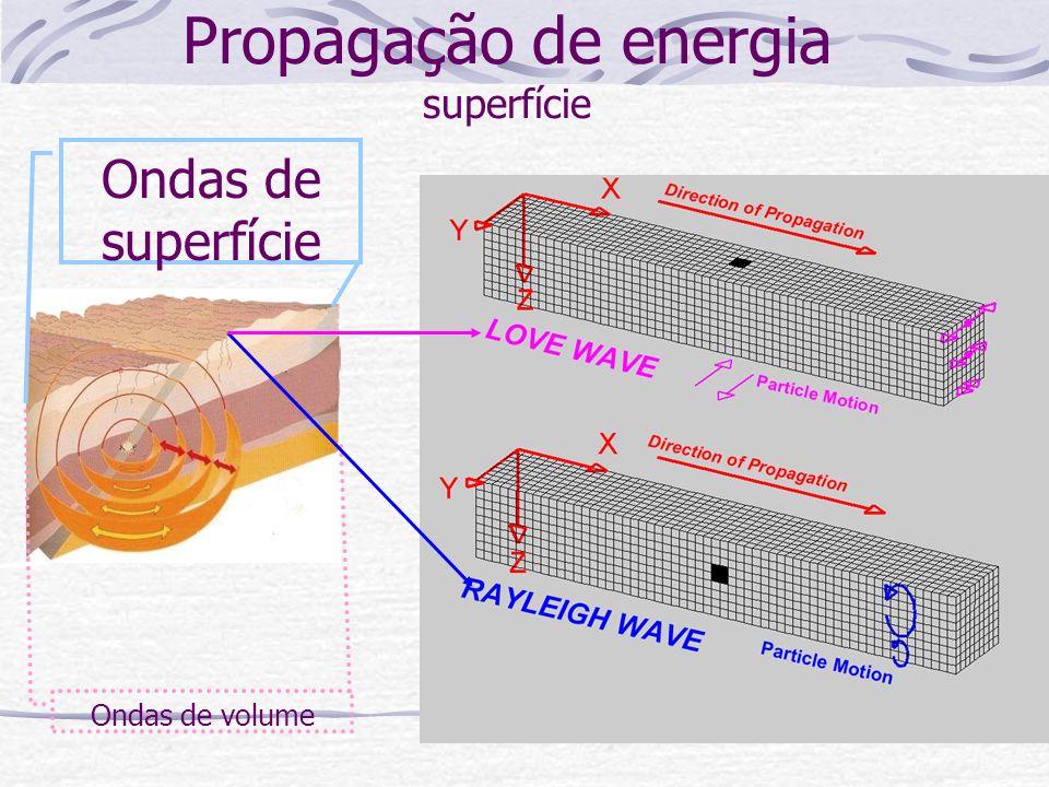 Ondas de superfície Ondas de volume Propagação de energia - profundidade de compressão transversais
