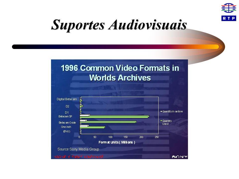 Suportes Audiovisuais
