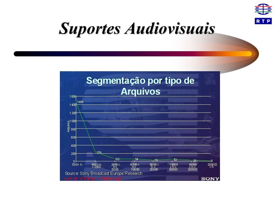 Sistemas de Arquivo de suportes