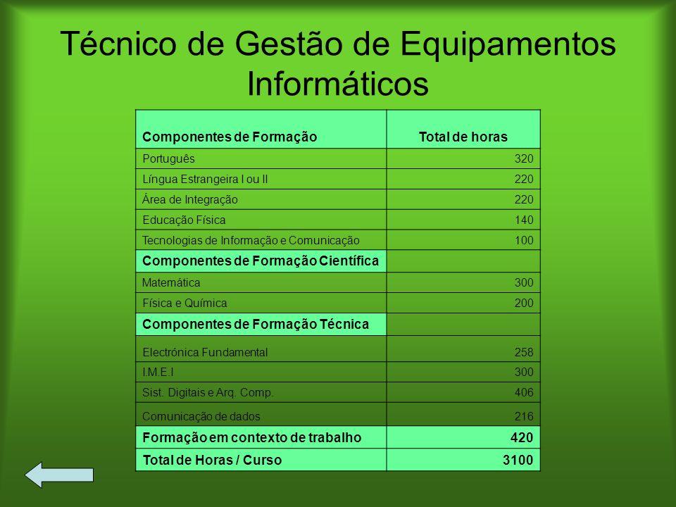 Técnico de Gestão de Equipamentos Informáticos Componentes de FormaçãoTotal de horas Português320 Língua Estrangeira I ou II220 Área de Integração220