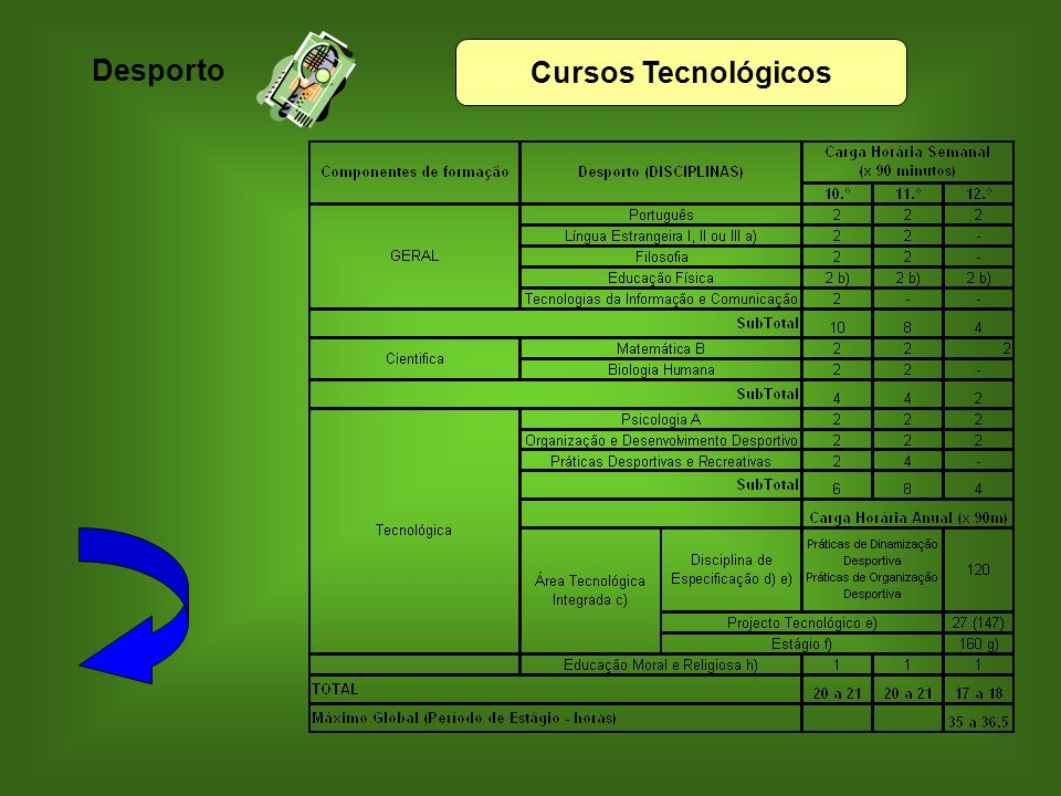 Desporto Cursos Tecnológicos