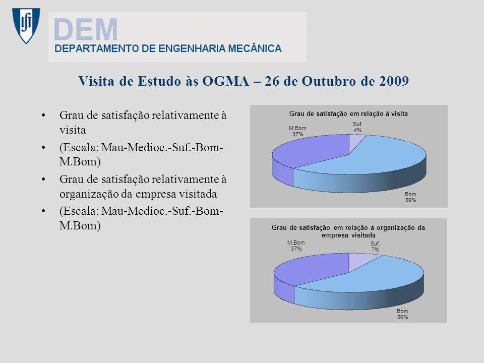Visita de Estudo às OGMA – 26 de Outubro de 2009 Grau de satisfação relativamente à visita (Escala: Mau-Medioc.-Suf.-Bom- M.Bom) Grau de satisfação re
