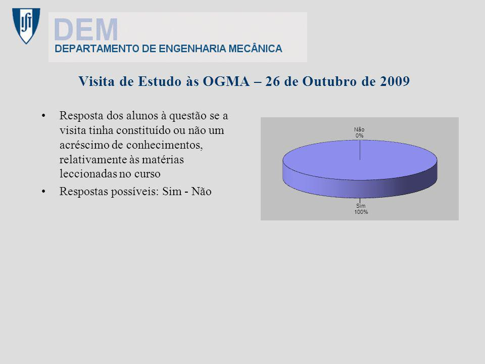 Visita de Estudo às OGMA – 26 de Outubro de 2009 Resposta dos alunos à questão se a visita tinha constituído ou não um acréscimo de conhecimentos, relativamente às matérias leccionadas no curso Respostas possíveis: Sim - Não