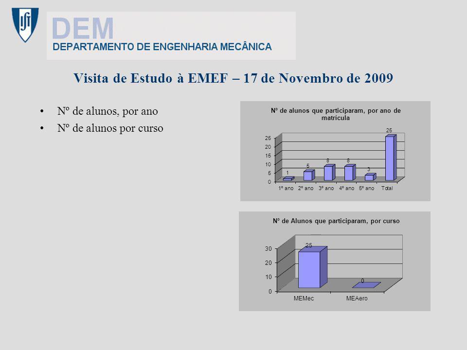 Visita de Estudo à EMEF – 17 de Novembro de 2009 Nº de alunos, por ano Nº de alunos por curso