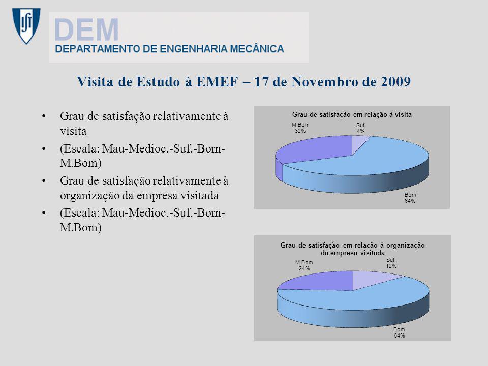 Visita de Estudo à EMEF – 17 de Novembro de 2009 Grau de satisfação relativamente à visita (Escala: Mau-Medioc.-Suf.-Bom- M.Bom) Grau de satisfação re