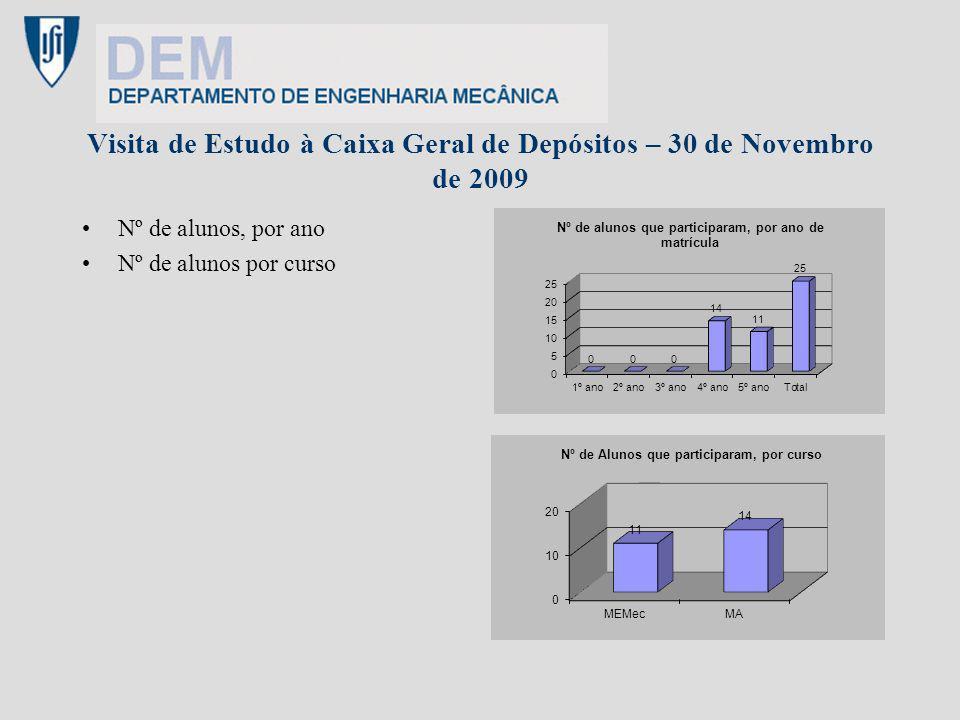 Visita de Estudo à Caixa Geral de Depósitos – 30 de Novembro de 2009 Nº de alunos, por ano Nº de alunos por curso