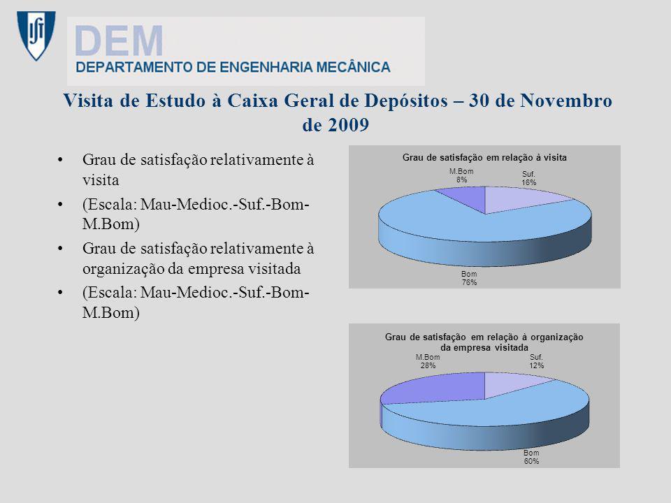 Visita de Estudo à Caixa Geral de Depósitos – 30 de Novembro de 2009 Grau de satisfação relativamente à visita (Escala: Mau-Medioc.-Suf.-Bom- M.Bom) G