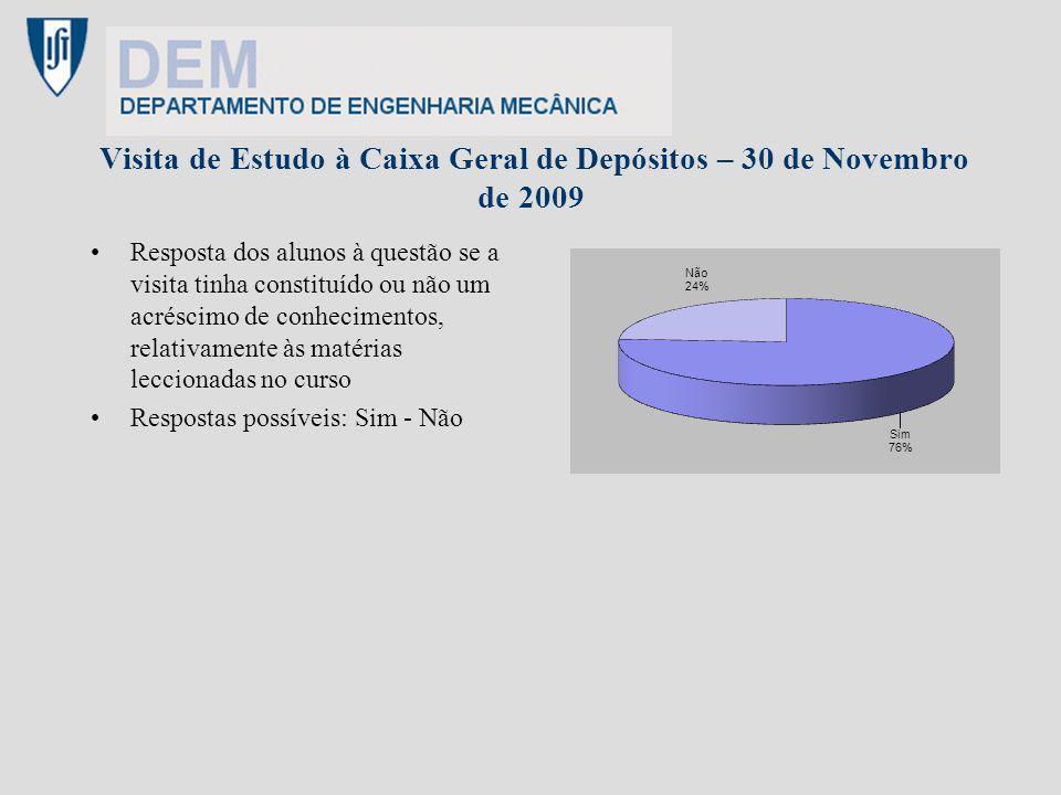 Visita de Estudo à Caixa Geral de Depósitos – 30 de Novembro de 2009 Resposta dos alunos à questão se a visita tinha constituído ou não um acréscimo d