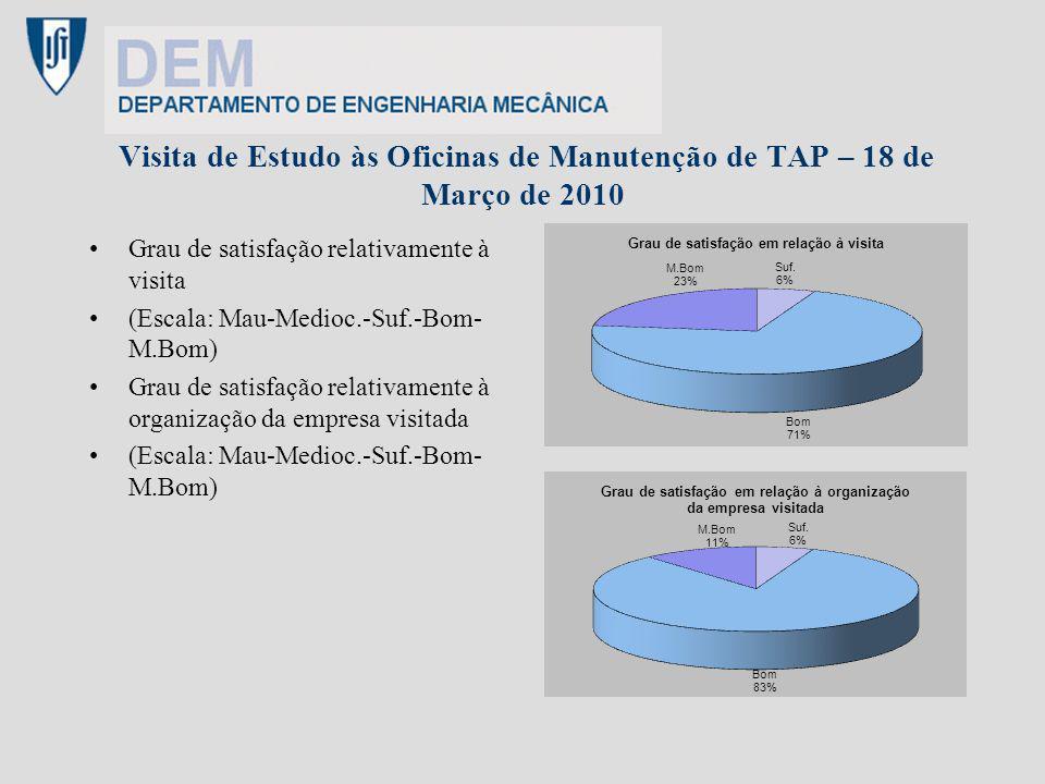 Visita de Estudo às Oficinas de Manutenção de TAP – 18 de Março de 2010 Grau de satisfação relativamente à visita (Escala: Mau-Medioc.-Suf.-Bom- M.Bom
