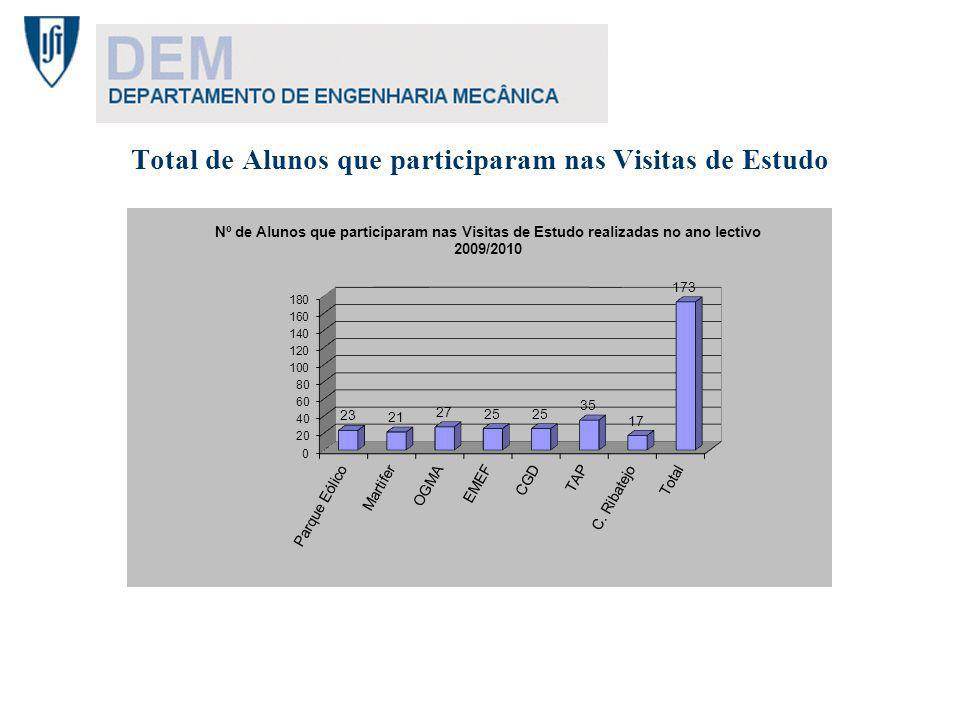 Visita de Estudo ao Parque Eólico da Serra da Capucha 13 de Outubro de 2009 Nº de alunos, por ano Nº de alunos por curso