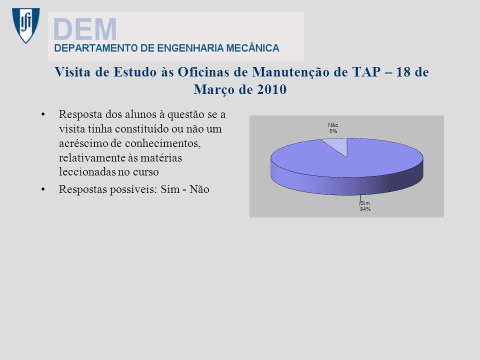 Visita de Estudo às Oficinas de Manutenção de TAP – 18 de Março de 2010 Resposta dos alunos à questão se a visita tinha constituído ou não um acréscim