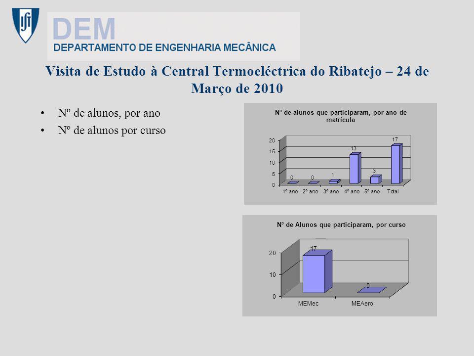 Visita de Estudo à Central Termoeléctrica do Ribatejo – 24 de Março de 2010 Nº de alunos, por ano Nº de alunos por curso