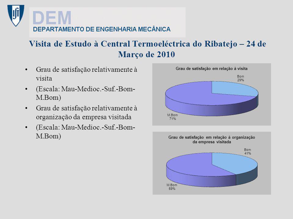 Visita de Estudo à Central Termoeléctrica do Ribatejo – 24 de Março de 2010 Grau de satisfação relativamente à visita (Escala: Mau-Medioc.-Suf.-Bom- M