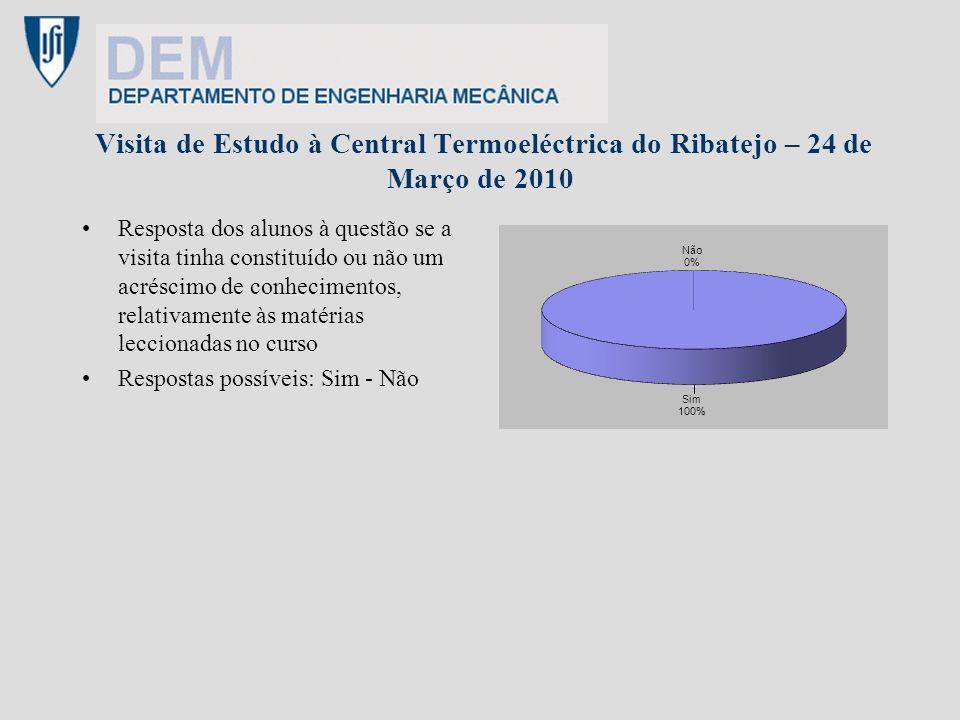 Visita de Estudo à Central Termoeléctrica do Ribatejo – 24 de Março de 2010 Resposta dos alunos à questão se a visita tinha constituído ou não um acré