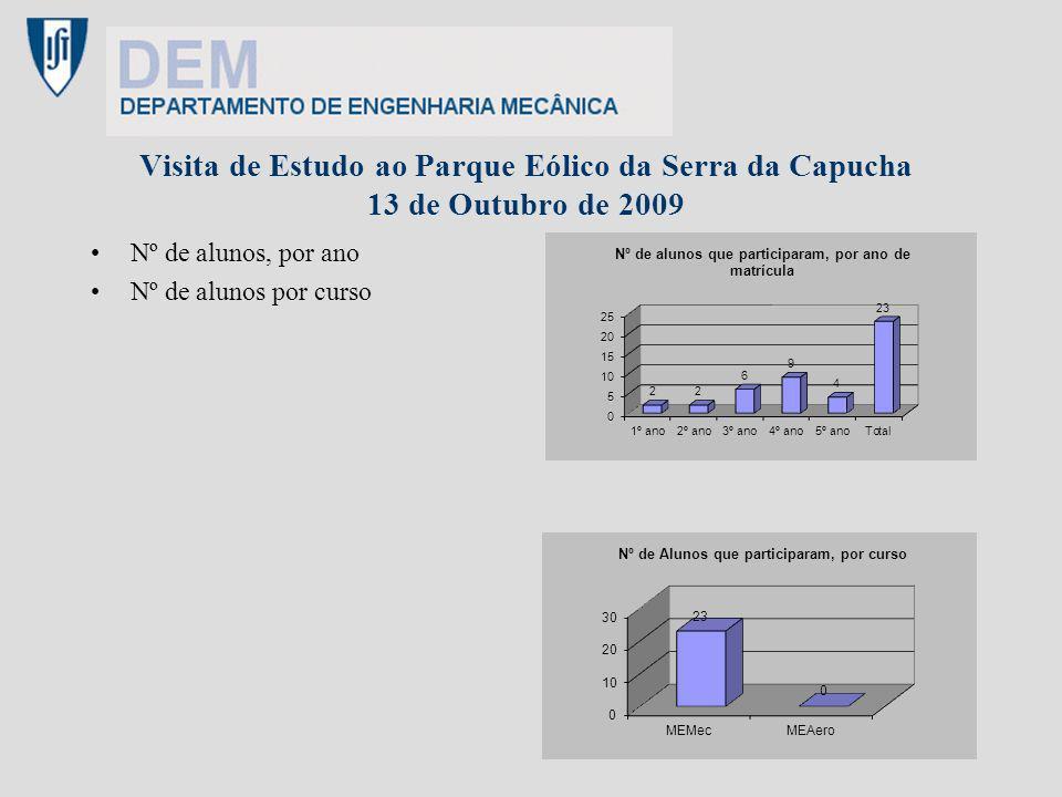 Visita de Estudo à EMEF – 17 de Novembro de 2009 Resposta dos alunos à questão se a visita tinha constituído ou não um acréscimo de conhecimentos, relativamente às matérias leccionadas no curso Respostas possíveis: Sim - Não