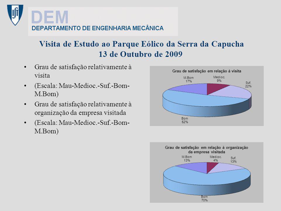 Visita de Estudo ao Parque Eólico da Serra da Capucha 13 de Outubro de 2009 Grau de satisfação relativamente à visita (Escala: Mau-Medioc.-Suf.-Bom- M