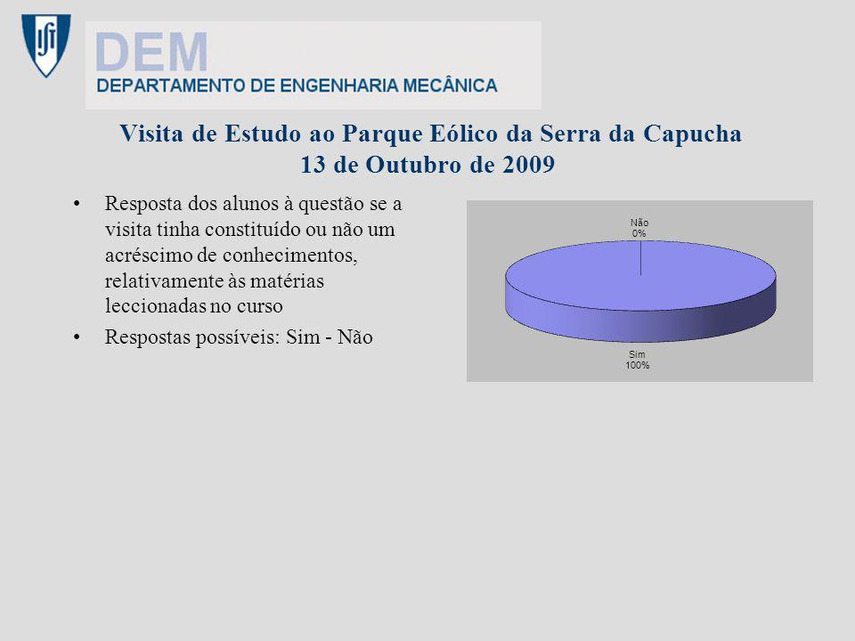 Visita de Estudo ao Parque Eólico da Serra da Capucha 13 de Outubro de 2009 Resposta dos alunos à questão se a visita tinha constituído ou não um acréscimo de conhecimentos, relativamente às matérias leccionadas no curso Respostas possíveis: Sim - Não