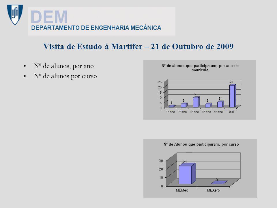 Visita de Estudo à Martifer – 21 de Outubro de 2009 Nº de alunos, por ano Nº de alunos por curso