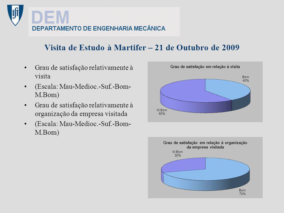 Visita de Estudo à Martifer – 21 de Outubro de 2009 Grau de satisfação relativamente à visita (Escala: Mau-Medioc.-Suf.-Bom- M.Bom) Grau de satisfação