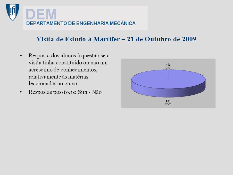Visita de Estudo à Martifer – 21 de Outubro de 2009 Resposta dos alunos à questão se a visita tinha constituído ou não um acréscimo de conhecimentos, relativamente às matérias leccionadas no curso Respostas possíveis: Sim - Não