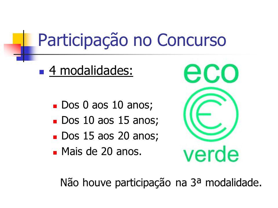 Participação no Concurso 4 modalidades: Dos 0 aos 10 anos; Dos 10 aos 15 anos; Dos 15 aos 20 anos; Mais de 20 anos. Não houve participação na 3ª modal