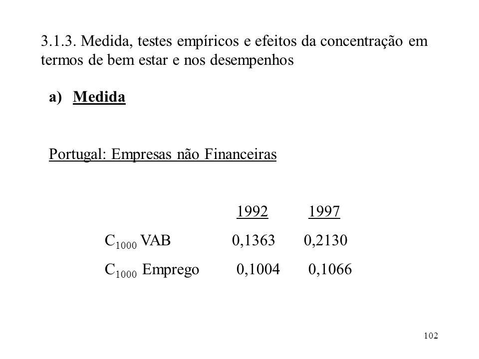 102 3.1.3. Medida, testes empíricos e efeitos da concentração em termos de bem estar e nos desempenhos a)Medida Portugal: Empresas não Financeiras 199