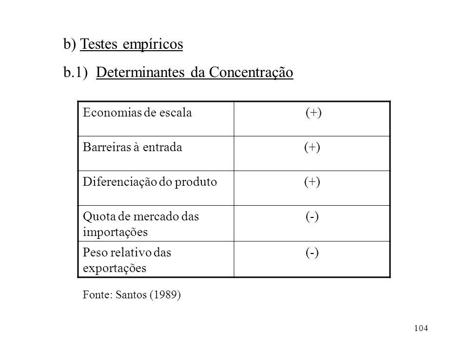104 b) Testes empíricos b.1) Determinantes da Concentração Economias de escala (+) Barreiras à entrada(+) Diferenciação do produto(+) Quota de mercado