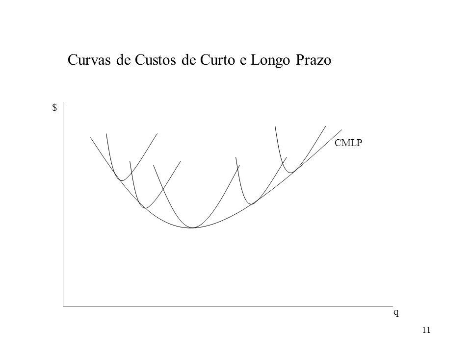 11 Curvas de Custos de Curto e Longo Prazo CMLP $ q
