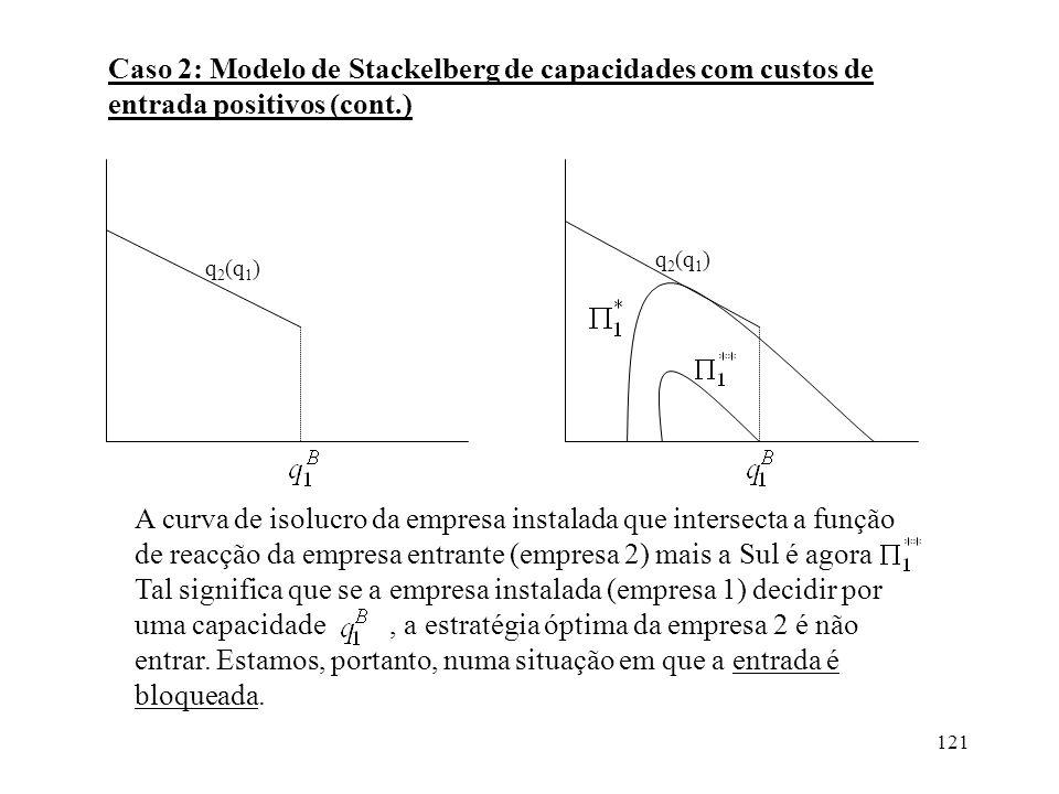 121 Caso 2: Modelo de Stackelberg de capacidades com custos de entrada positivos (cont.) A curva de isolucro da empresa instalada que intersecta a fun