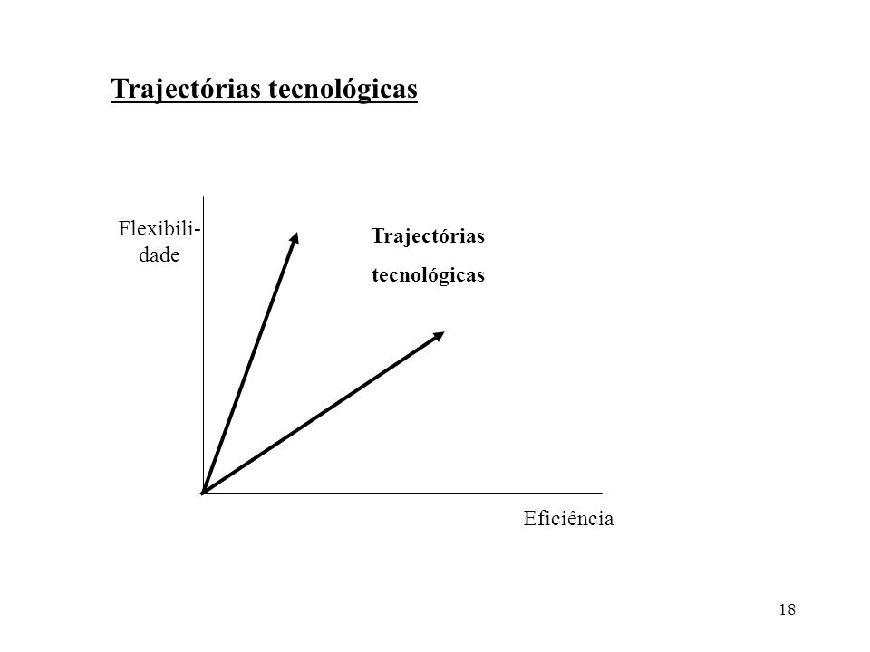 18 Trajectórias tecnológicas Flexibili- dade Eficiência Trajectórias tecnológicas