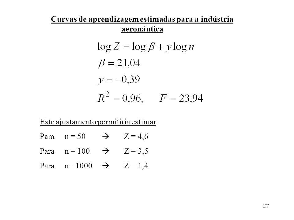 27 Curvas de aprendizagem estimadas para a indústria aeronáutica Este ajustamento permitiria estimar: Para n = 50 Z = 4,6 Para n = 100 Z = 3,5 Para n=