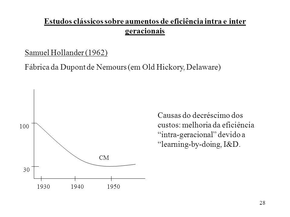 28 Estudos clássicos sobre aumentos de eficiência intra e inter geracionais Samuel Hollander (1962) Fábrica da Dupont de Nemours (em Old Hickory, Dela