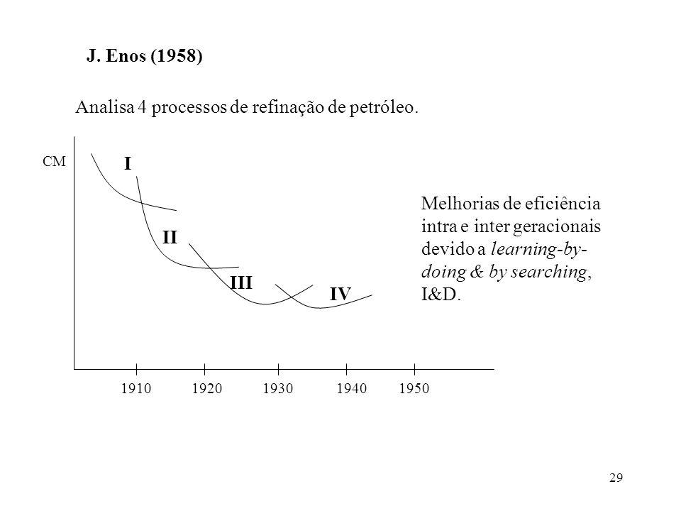 29 J. Enos (1958) Analisa 4 processos de refinação de petróleo. CM I II III IV 19101920193019401950 Melhorias de eficiência intra e inter geracionais