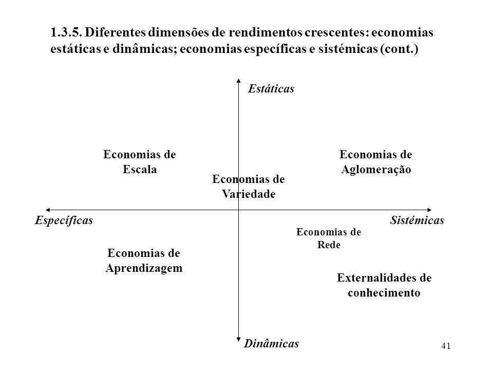 41 1.3.5. Diferentes dimensões de rendimentos crescentes: economias estáticas e dinâmicas; economias específicas e sistémicas (cont.) Estáticas Sistém